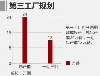 东风本田上调销量目标 全年挑战68万台