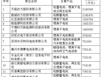 2016年度中国电池行业百强企业业绩排行