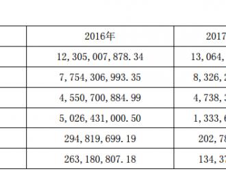 格林美9亿元增资荆门子公司 加码循环经济及新能源材料