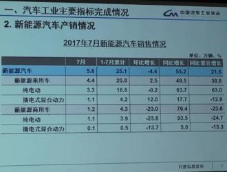 1-7月新能源汽车产销量 约占我国汽车总产销量1.7%