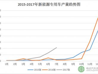 7月新能源专用车产量破万 新楚风/通家/东风/瑞驰等领先