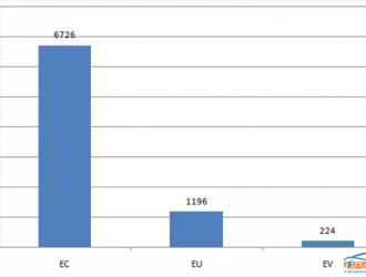 吉利一举夺魁,奇瑞跌出前五,8月新能源乘用车销量品牌TOP5