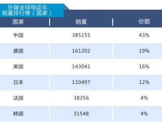 """国产电动汽车高居全球销量榜首 中国新能源车企当真可""""高枕无忧"""