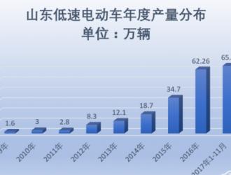 再上新高峰,山东低速电动车11月产量9.7万辆同比增23%