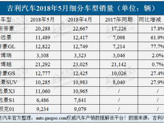 吉利5月销量增6成达12.3万辆