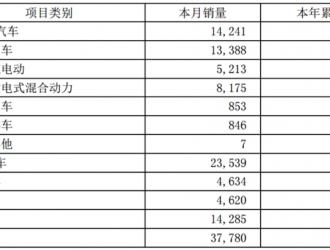 比亚迪1-5月新能源车累计销量57796辆