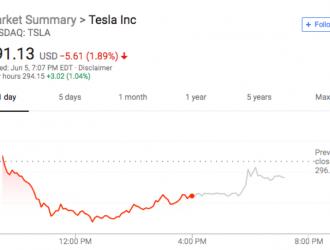 特斯拉股东大会:Model 3周产量月底或达5000辆