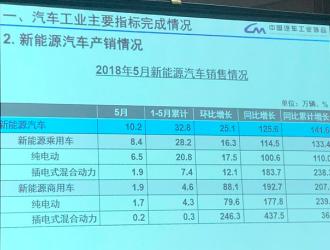 5月新能源汽车销售10.2万辆,同比增长125.6%