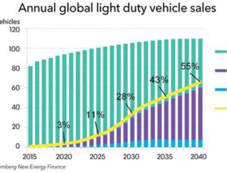BNEF预测:中国将引领全球新能源车销量飙升
