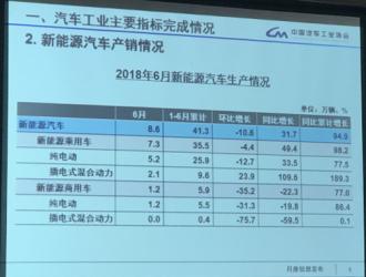 中汽协:6月新能源汽车销售8.4万辆,同比增长42.9%