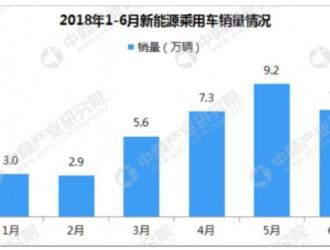 2018年6月新能源汽车销量排名:冠军易主 荣威Ei5第一