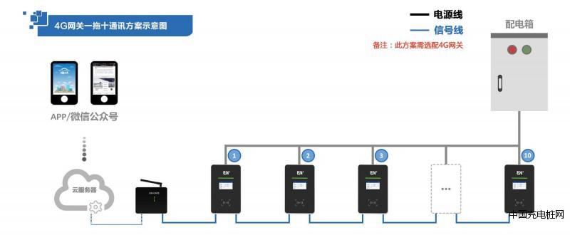 充电系统通讯示意图1