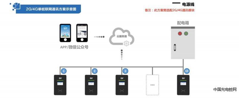 充电系统通讯示意图3