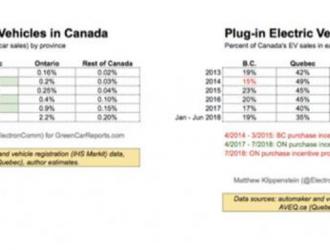 7月份Model S和Model X在加拿大的销量