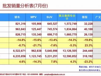 """7月乘用车销量前十:长城再度""""落榜"""" 自主仅剩两席"""