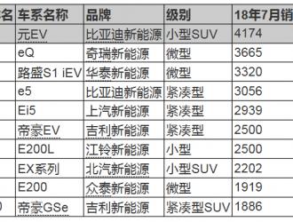 18年7月新能源车销量出炉