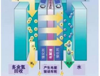 江苏初步形成氢燃料电池汽车产业链 将成为世界汽车制造商新战场