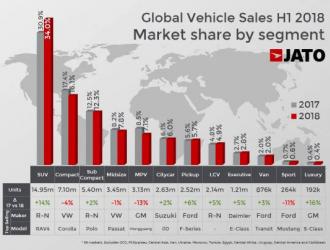 2018上半年全球汽车销量:中国、美国、日本位居前三