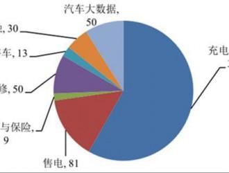 近年我国充电桩行业市场供需情况