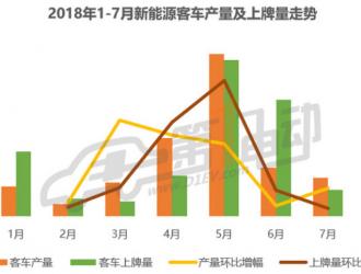 新能源客车7月产量排行:宇通\珠海广通\广汽比亚迪排前三