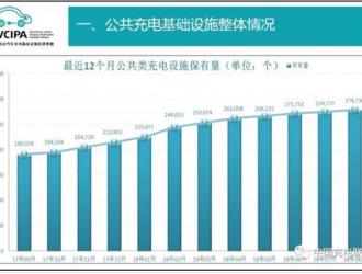 2018年8月电动汽车充电桩市场分析