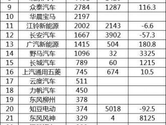 8月中国新能源汽车销售排名