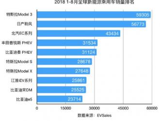 全球新能源车销量排行前十,看看中国车占了几个?