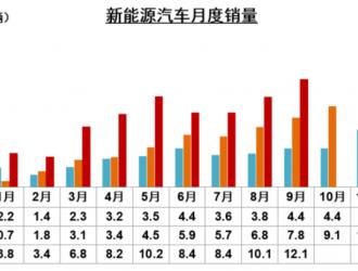 """""""金九""""汽车产销降幅继续扩大 全年或将负增长"""