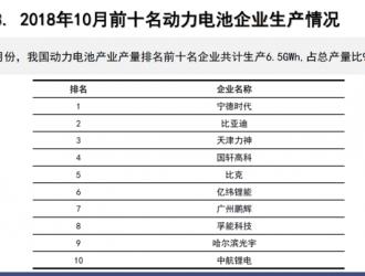 10月动力电池产量7.1GWh,环比增长1.1%