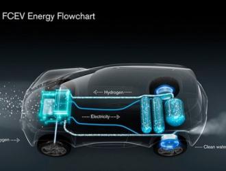 加氢三分钟续航700公里,氢燃料电池汽车才是未来?