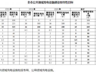 广州:2020年累计 新建充电站...