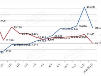 比亚迪1月新车销量达43920辆 新能源车暴涨近三倍