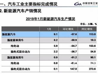 1月我国新能源汽车销售9.6万辆 同比增加138%