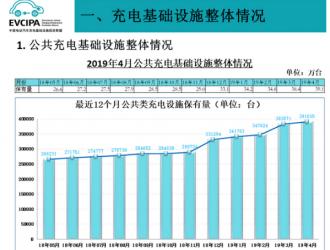 充电联盟:充电桩保有量达95.3万台