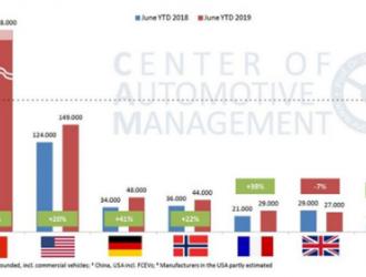 德国电动汽车销量超越挪威 欧洲第一