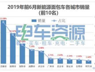 2019年前6月新能源面包车销量排行榜 开瑞优优EV夺冠