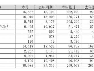 比亚迪7月销售新能源车16567辆 同比下降11.84%