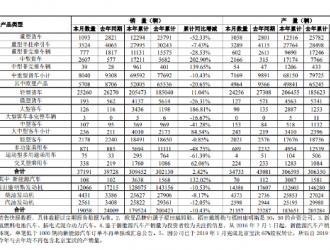福田汽车1-7月新能源汽车销量3638辆 同比增长132%