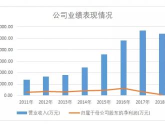 净亏1.76亿,京威股份断臂新能源自保