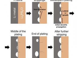牛津大学科学家揭秘全固态电池故障原因 或加速实现固态电池量产