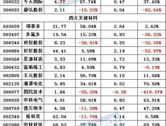 63家锂电上市公司H1业绩公布 超5成净利下滑