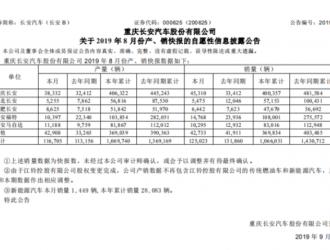 长安汽车8月销量1449辆新能源汽车