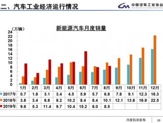 8月新能源汽车销售8.5万辆 同比降幅扩大至15.8%
