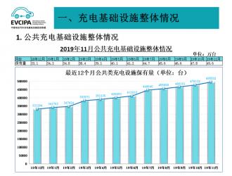 截至11月全国充电桩117.4万台,换电站306座