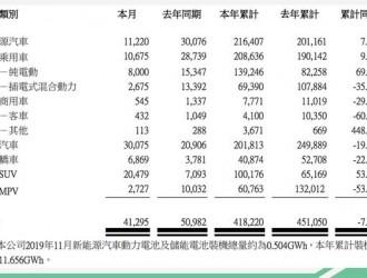 11月共售出11220台,比亚迪新能源单车平均销量不敌蔚来