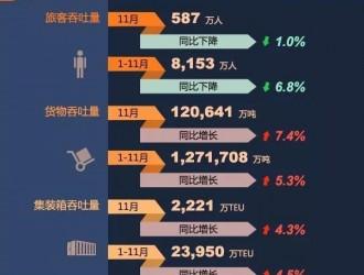 2019年11月交通运输行业主要统计指标