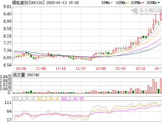 银轮股份拟1.65亿元增资上海银轮 加码新能源业务
