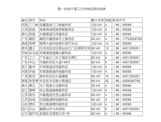 2020年中国充电桩市场规模将近180亿元