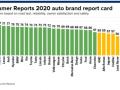 消费者报告:特斯拉品牌排名大幅攀升8位至第11名