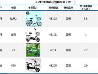 """1-2月锂电自行车TOP10 星恒电源配套""""霸榜"""""""